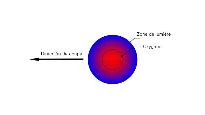 Lors de la découpe d'une surface brillante en acier au carbone, il existe une limite de puissance lors de la détermination de l'épaisseur de la plaque.